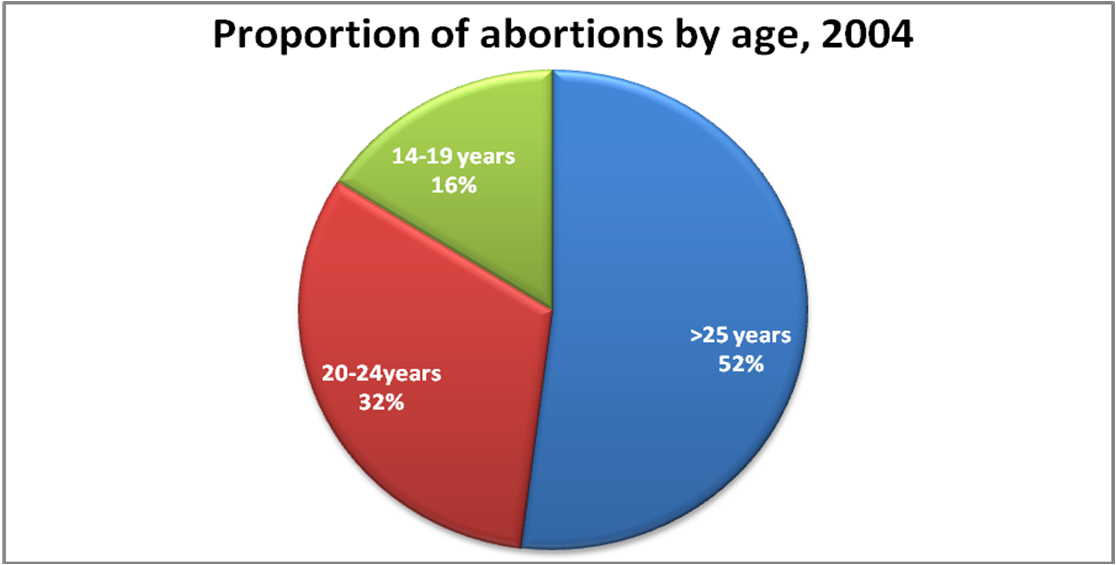 proportions of abortion by age 2004